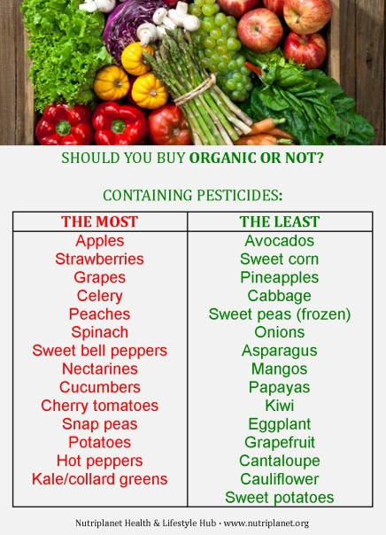 produce, organic, pesticides, GMO