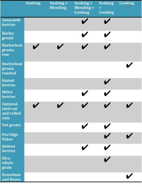 5 Ways to Prepare Nutritious Porridge