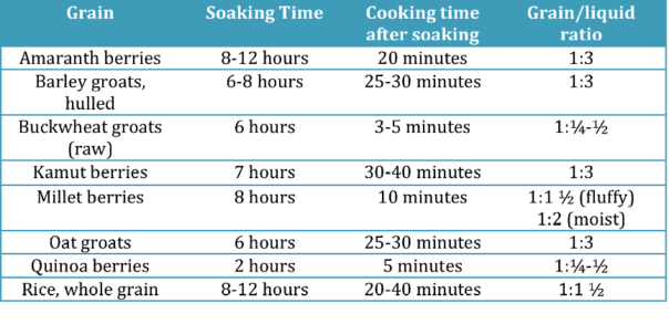 Grains-Soaking-Cooking-Liquid-Grain-Ratio-Chart